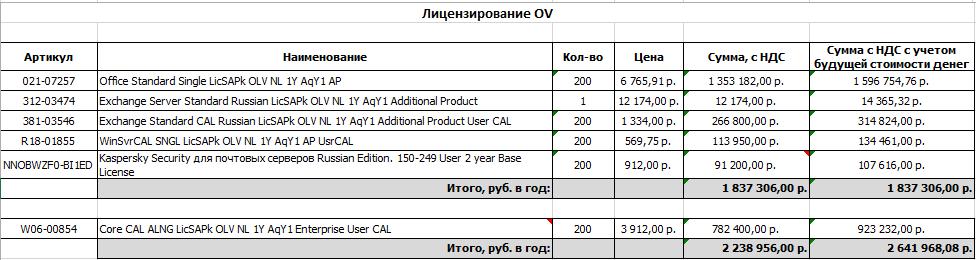 OpenValue