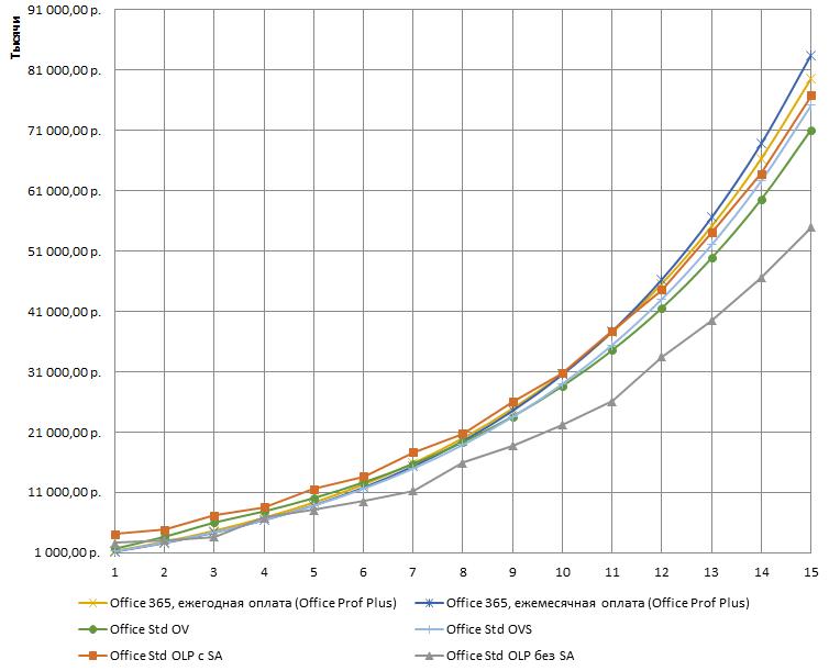 Graph_Excel