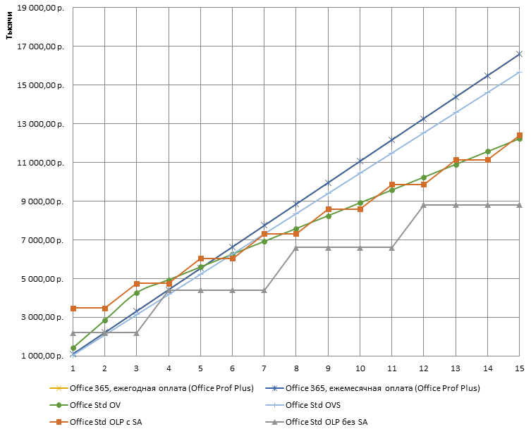 Graph_Excel_Zero_Percent