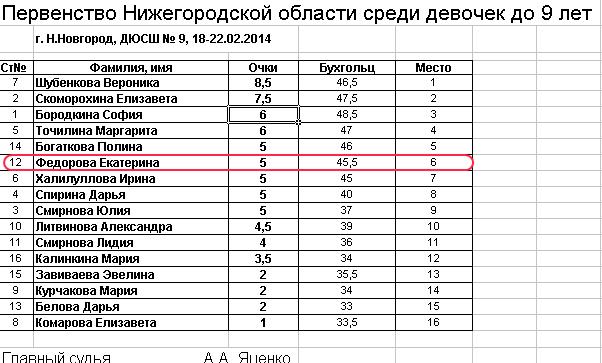 Результаты ДЮСШ-9