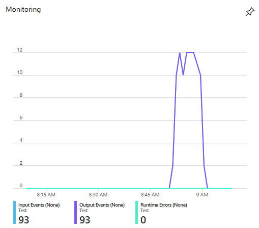 Stream Analytics Job when the route had switched to disable.