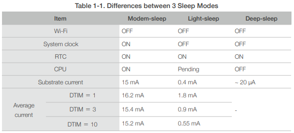 Hibernation Modes ESP8266