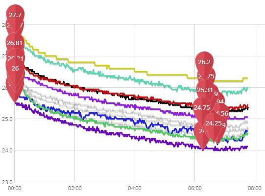 Разброс показаний датчиков DS18B20